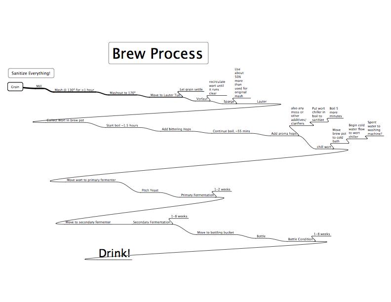 Brew Flowchart